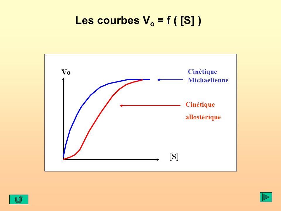 Les courbes Vo = f ( [S] ) Vo [S] Cinétique Michaelienne Cinétique